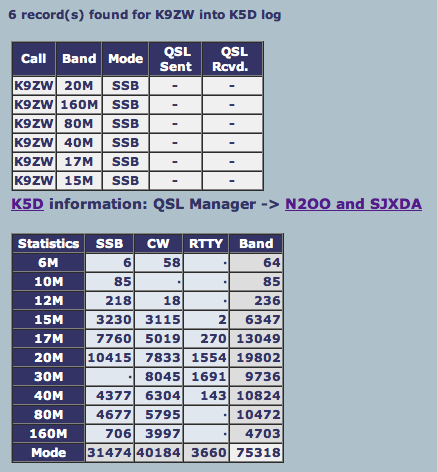 K5D QSOs for K9ZW to Date | With Varying Frequency - Amateur